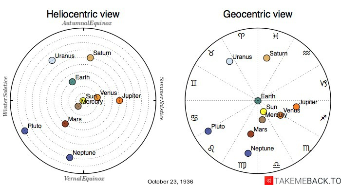 Planetary positions on October 23rd, 1936 - Heliocentric and Geocentric views