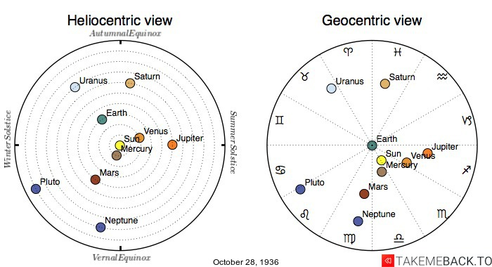 Planetary positions on October 28th, 1936 - Heliocentric and Geocentric views