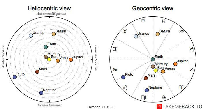 Planetary positions on October 9th, 1936 - Heliocentric and Geocentric views