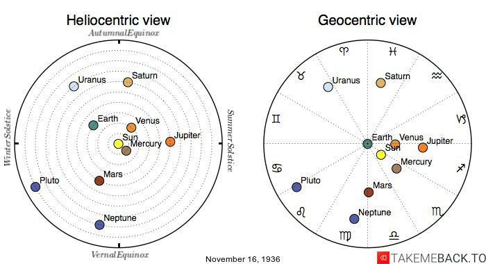 Planetary positions on November 16th, 1936 - Heliocentric and Geocentric views