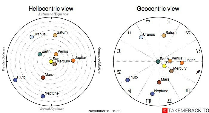 Planetary positions on November 19th, 1936 - Heliocentric and Geocentric views