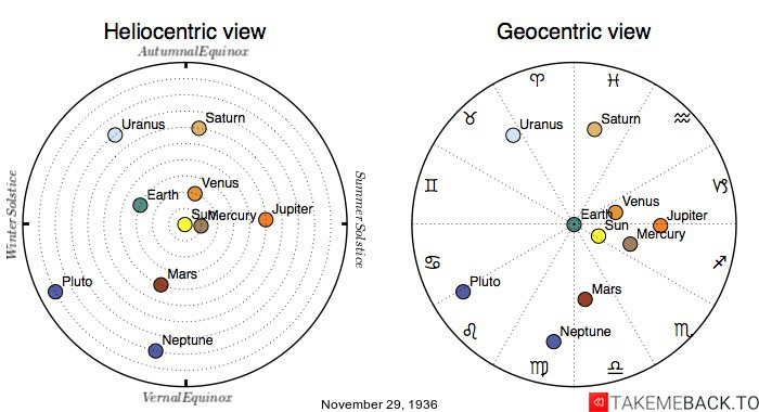 Planetary positions on November 29th, 1936 - Heliocentric and Geocentric views
