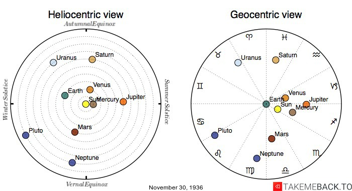 Planetary positions on November 30th, 1936 - Heliocentric and Geocentric views