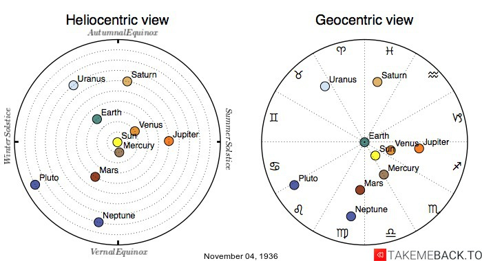 Planetary positions on November 4th, 1936 - Heliocentric and Geocentric views