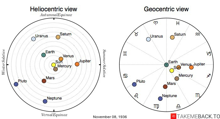 Planetary positions on November 8th, 1936 - Heliocentric and Geocentric views