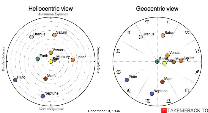 Planetary positions on December 10th, 1936 - Heliocentric and Geocentric views