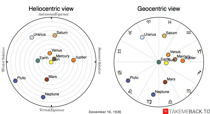 Planetary positions on December 16th, 1936 - Heliocentric and Geocentric views