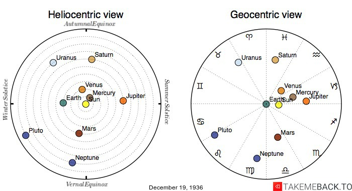 Planetary positions on December 19th, 1936 - Heliocentric and Geocentric views