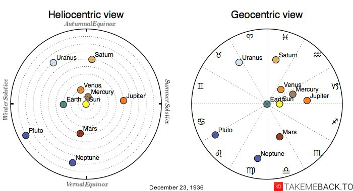 Planetary positions on December 23rd, 1936 - Heliocentric and Geocentric views