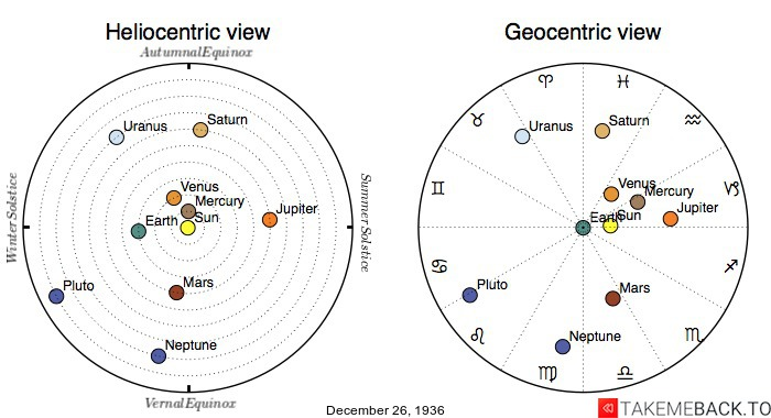 Planetary positions on December 26th, 1936 - Heliocentric and Geocentric views