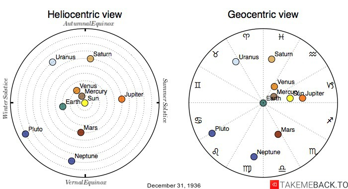 Planetary positions on December 31st, 1936 - Heliocentric and Geocentric views