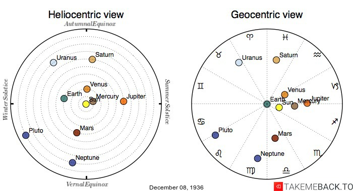 Planetary positions on December 8th, 1936 - Heliocentric and Geocentric views