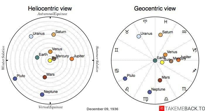 Planetary positions on December 9th, 1936 - Heliocentric and Geocentric views