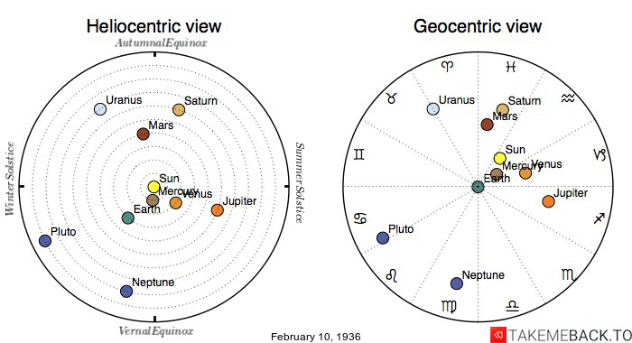 Planetary positions on February 10th, 1936 - Heliocentric and Geocentric views