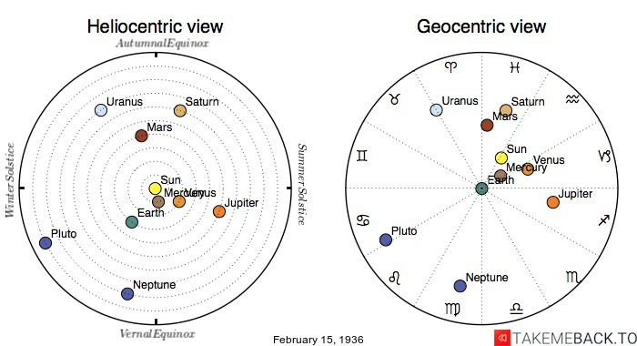 Planetary positions on February 15th, 1936 - Heliocentric and Geocentric views
