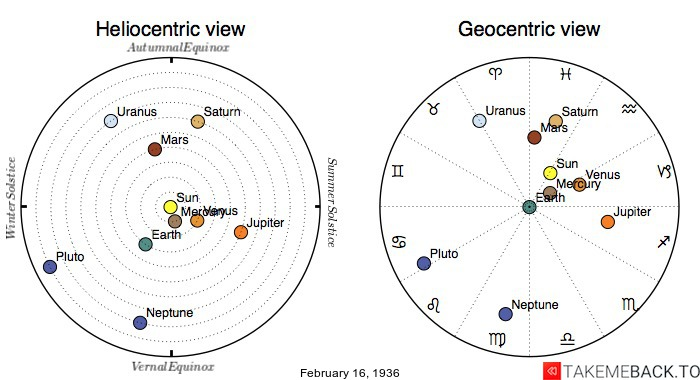 Planetary positions on February 16th, 1936 - Heliocentric and Geocentric views