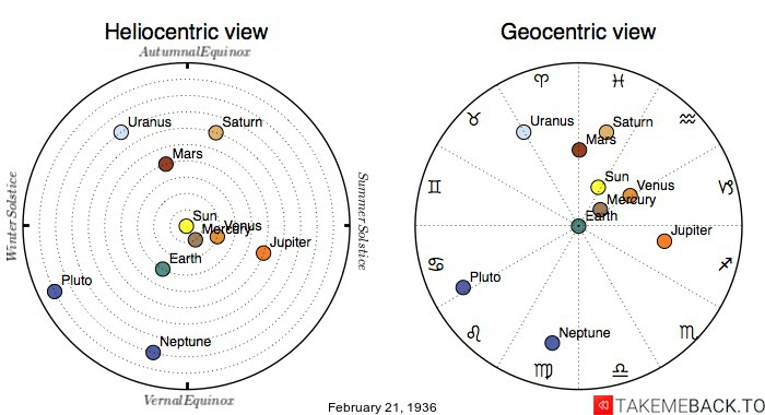 Planetary positions on February 21st, 1936 - Heliocentric and Geocentric views