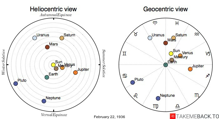 Planetary positions on February 22nd, 1936 - Heliocentric and Geocentric views
