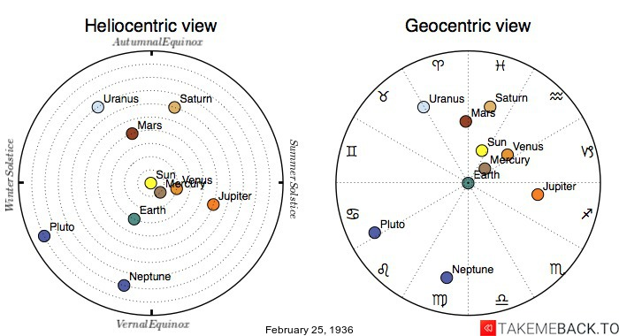 Planetary positions on February 25th, 1936 - Heliocentric and Geocentric views