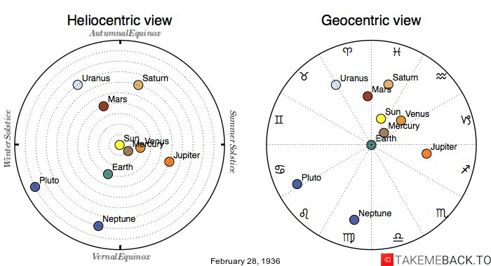Planetary positions on February 28th, 1936 - Heliocentric and Geocentric views
