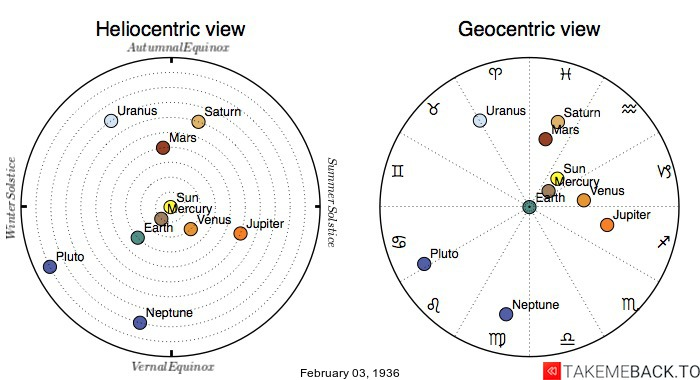 Planetary positions on February 3rd, 1936 - Heliocentric and Geocentric views