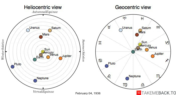 Planetary positions on February 4th, 1936 - Heliocentric and Geocentric views