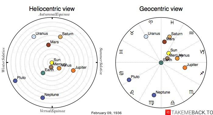 Planetary positions on February 9th, 1936 - Heliocentric and Geocentric views