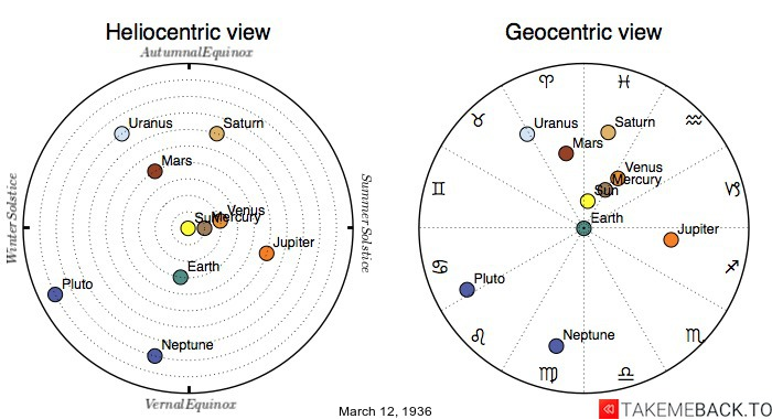 Planetary positions on March 12th, 1936 - Heliocentric and Geocentric views