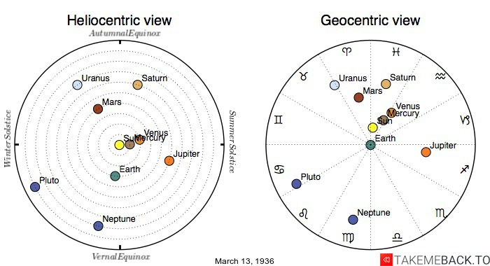 Planetary positions on March 13th, 1936 - Heliocentric and Geocentric views