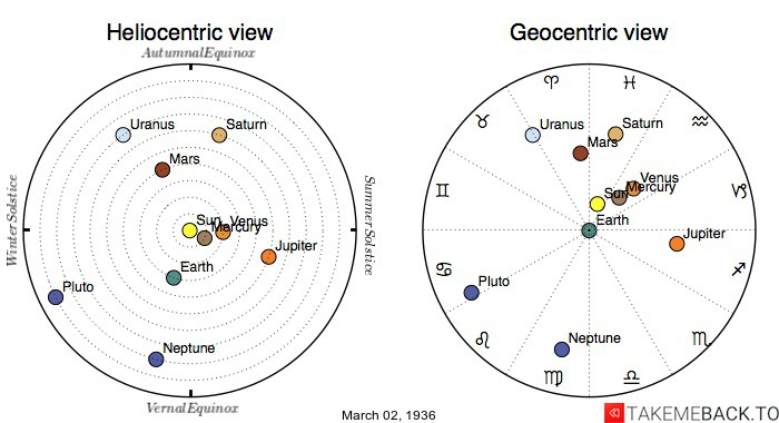 Planetary positions on March 2nd, 1936 - Heliocentric and Geocentric views