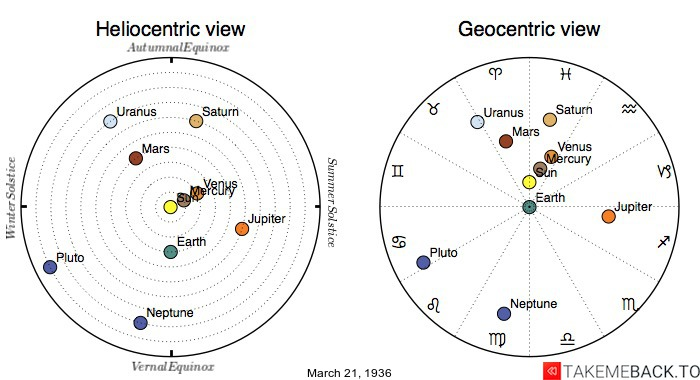Planetary positions on March 21st, 1936 - Heliocentric and Geocentric views