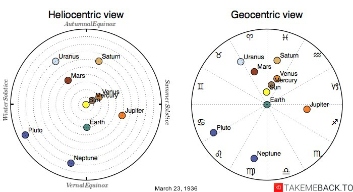 Planetary positions on March 23rd, 1936 - Heliocentric and Geocentric views