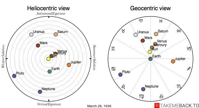 Planetary positions on March 26th, 1936 - Heliocentric and Geocentric views