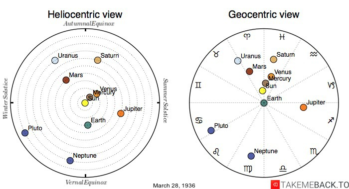 Planetary positions on March 28th, 1936 - Heliocentric and Geocentric views