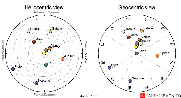 Planetary positions on March 31st, 1936 - Heliocentric and Geocentric views