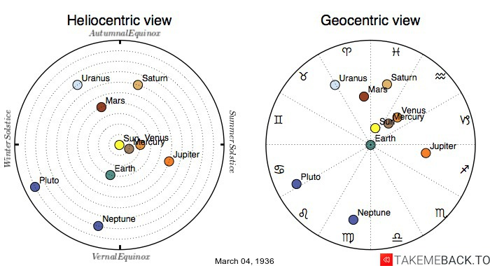 Planetary positions on March 4th, 1936 - Heliocentric and Geocentric views