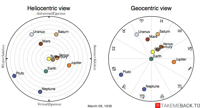 Planetary positions on March 8th, 1936 - Heliocentric and Geocentric views