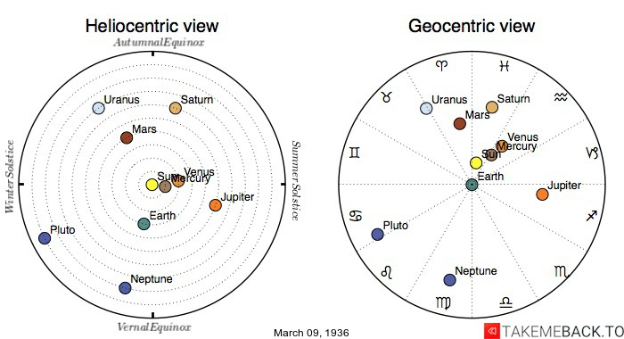 Planetary positions on March 9th, 1936 - Heliocentric and Geocentric views