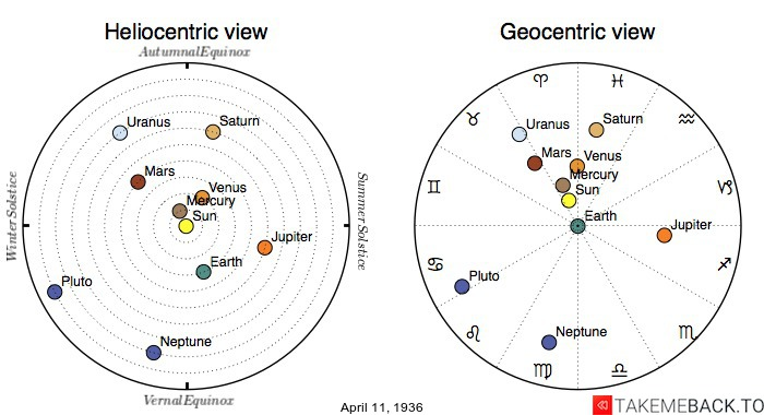 Planetary positions on April 11th, 1936 - Heliocentric and Geocentric views