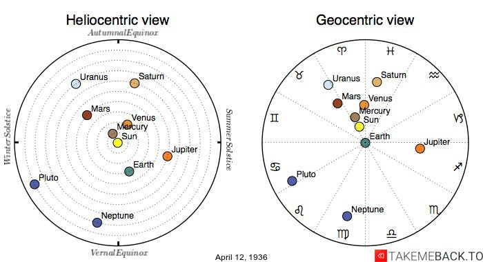 Planetary positions on April 12th, 1936 - Heliocentric and Geocentric views