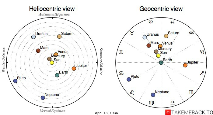 Planetary positions on April 13th, 1936 - Heliocentric and Geocentric views