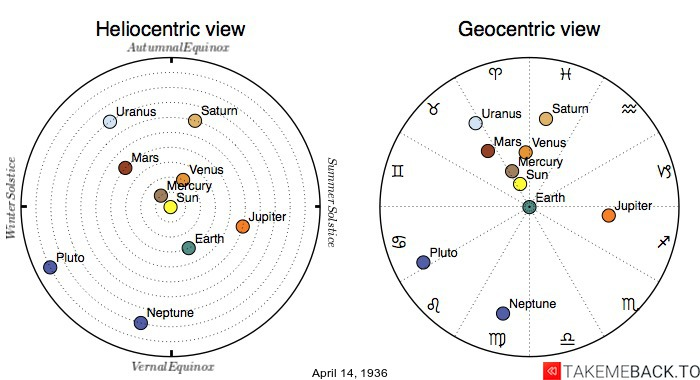 Planetary positions on April 14th, 1936 - Heliocentric and Geocentric views