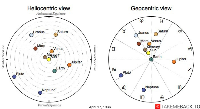 Planetary positions on April 17th, 1936 - Heliocentric and Geocentric views