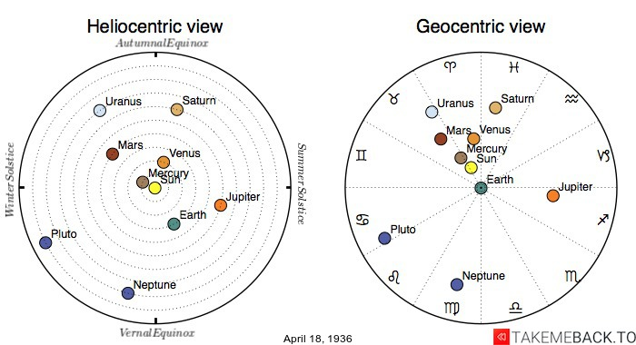 Planetary positions on April 18th, 1936 - Heliocentric and Geocentric views