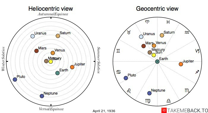 Planetary positions on April 21st, 1936 - Heliocentric and Geocentric views