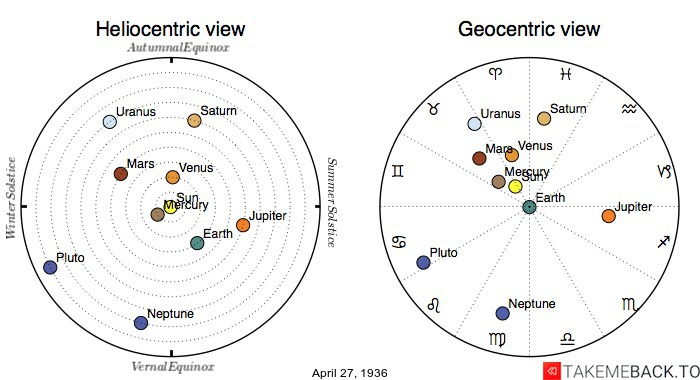 Planetary positions on April 27th, 1936 - Heliocentric and Geocentric views