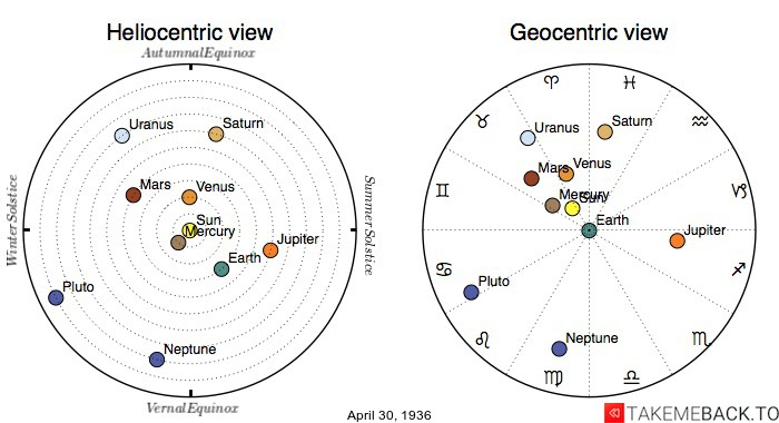 Planetary positions on April 30th, 1936 - Heliocentric and Geocentric views