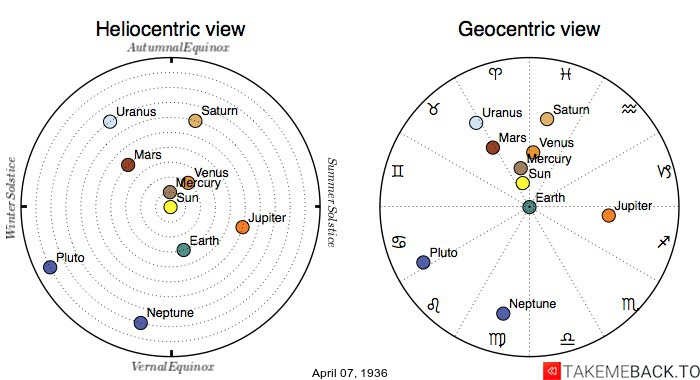 Planetary positions on April 7th, 1936 - Heliocentric and Geocentric views