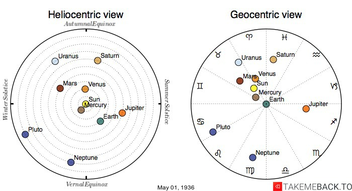 Planetary positions on May 1st, 1936 - Heliocentric and Geocentric views