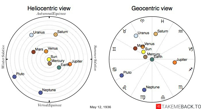 Planetary positions on May 12th, 1936 - Heliocentric and Geocentric views